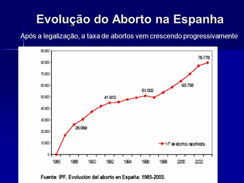 Efeito da legalização do aborto nos EUA No início dos anos 2000, a taxa de abortos era mais de 4 vezes maior