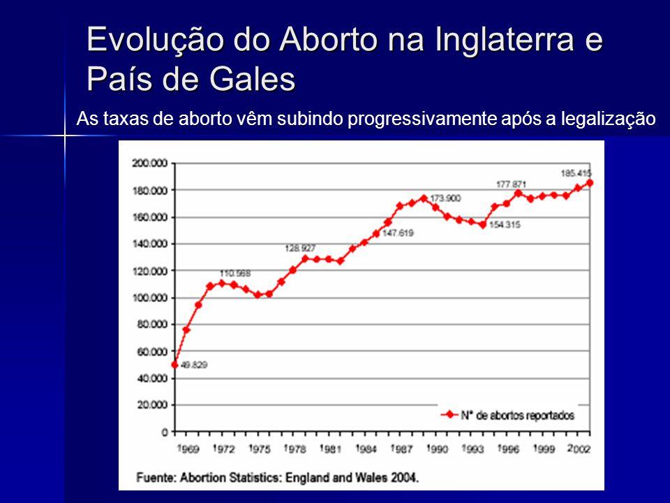 Evolução do Aborto na Espanha Após a legalização, a taxa de abortos vem crescendo progressivamente