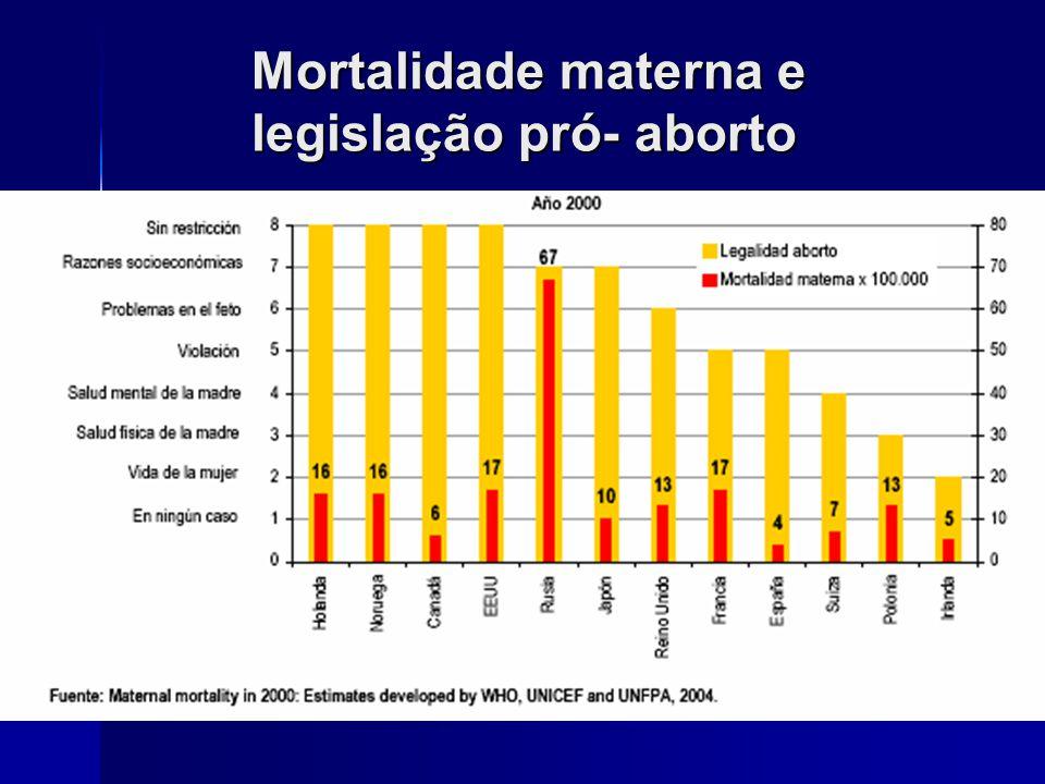 Mortalidade materna na Índia 1 entre cada 4 mortes maternas ocorre na Índia, onde o aborto é amplamente liberado