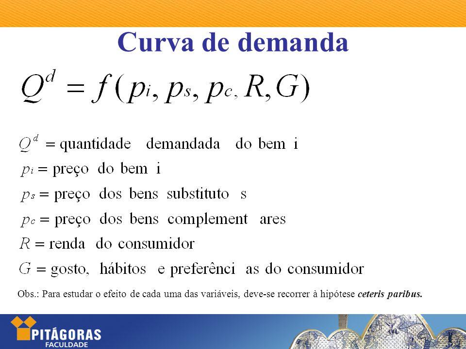 Curva de demanda Obs.: Para estudar o efeito de cada uma das variáveis, deve-se recorrer à hipótese ceteris paribus.