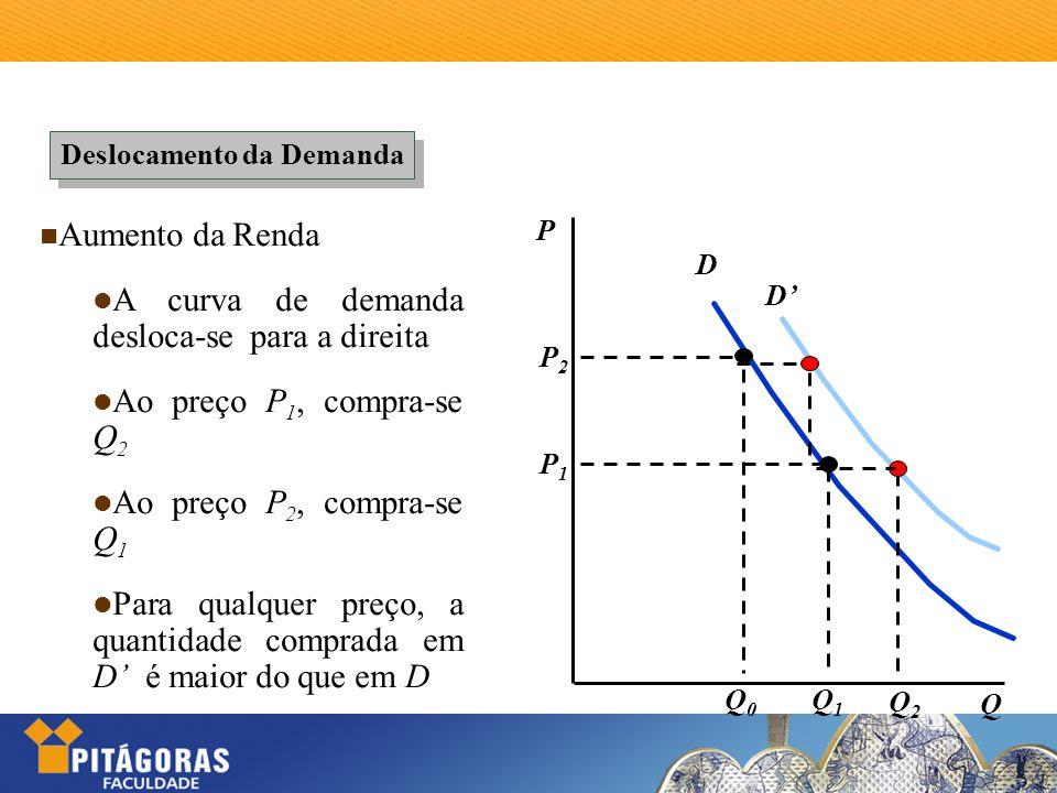 Deslocamento da Demanda Aumento da Renda A curva de demanda desloca-se para a direita Ao preço P 1, compra-se Q 2 Ao preço P 2, compra-se Q 1 Para qua