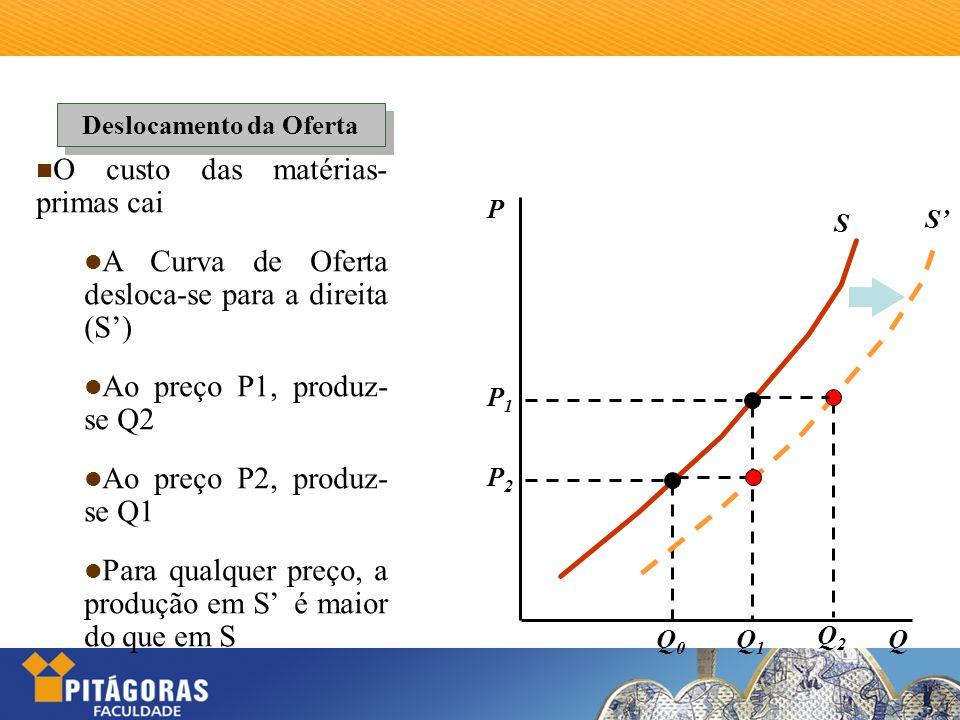 P S Deslocamento da Oferta P1P1 P2P2 Q1Q1 Q0Q0 Q S' Q2Q2 O custo das matérias- primas cai A Curva de Oferta desloca-se para a direita (S') Ao preço P1