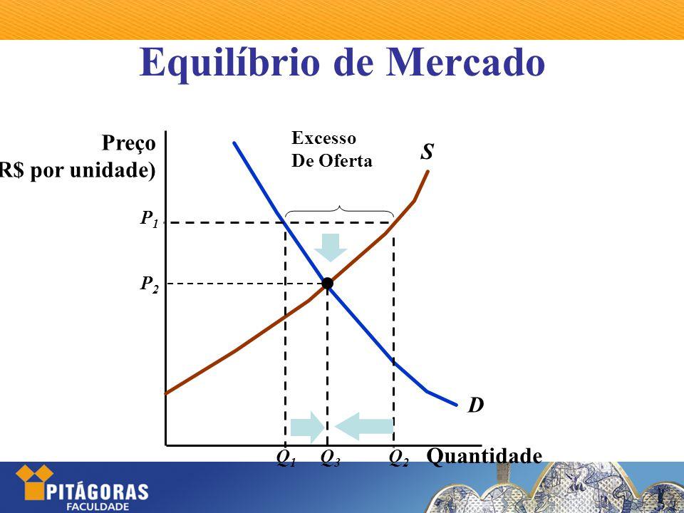 Equilíbrio de Mercado Quantidade Preço (R$ por unidade) S D P1P1 Excesso De Oferta Q1Q1 Q2Q2 P2P2 Q3Q3