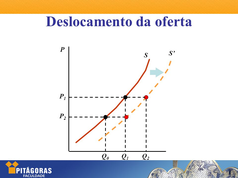 Deslocamento da oferta P S P1P1 P2P2 Q1Q1 Q0Q0 S' Q2Q2