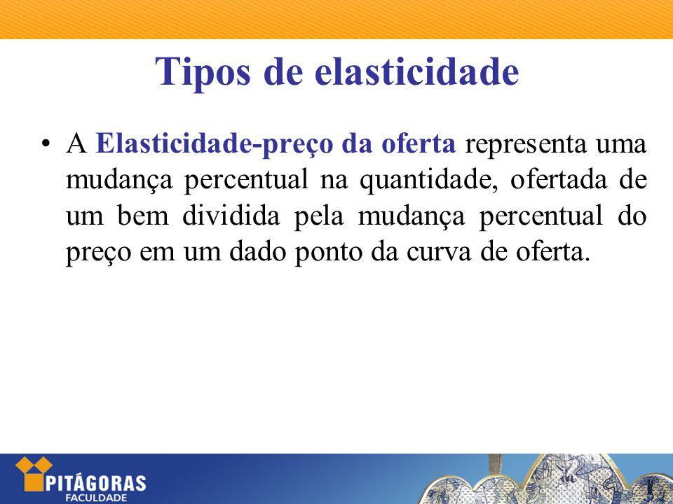 Tipos de elasticidade A Elasticidade-preço da oferta representa uma mudança percentual na quantidade, ofertada de um bem dividida pela mudança percent
