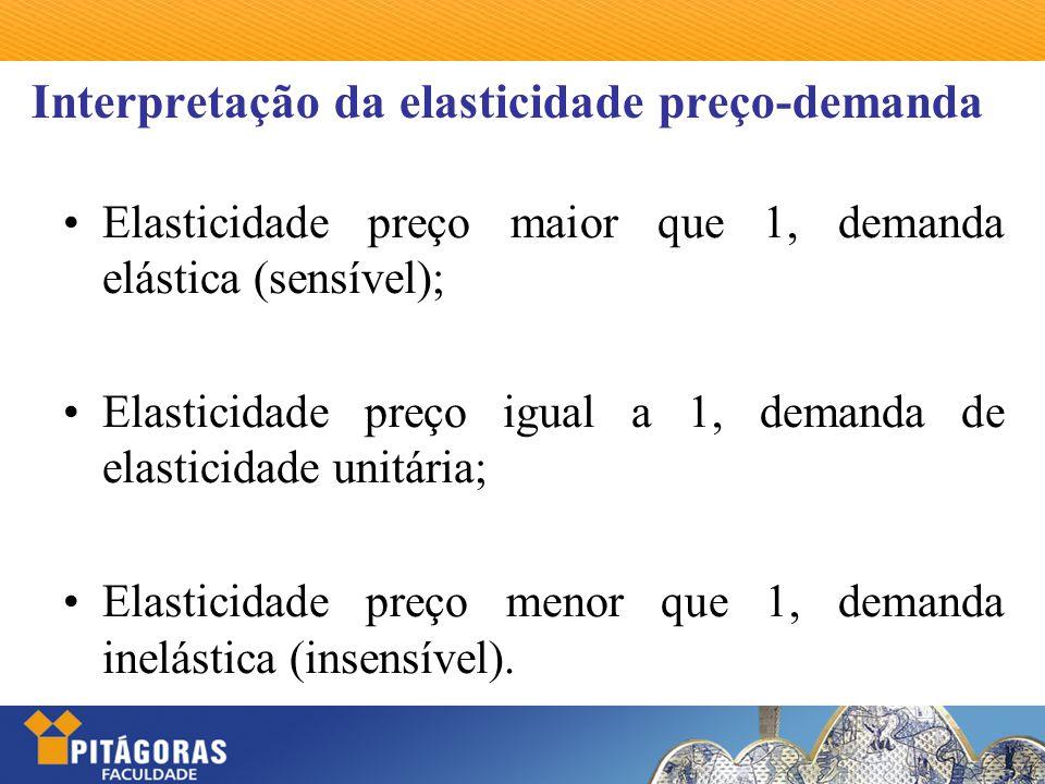 Interpretação da elasticidade preço-demanda Elasticidade preço maior que 1, demanda elástica (sensível); Elasticidade preço igual a 1, demanda de elas