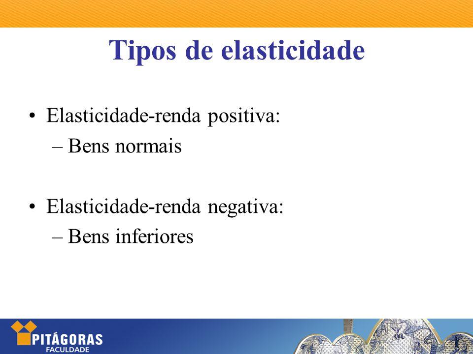 Elasticidade-renda positiva: – Bens normais Elasticidade-renda negativa: – Bens inferiores
