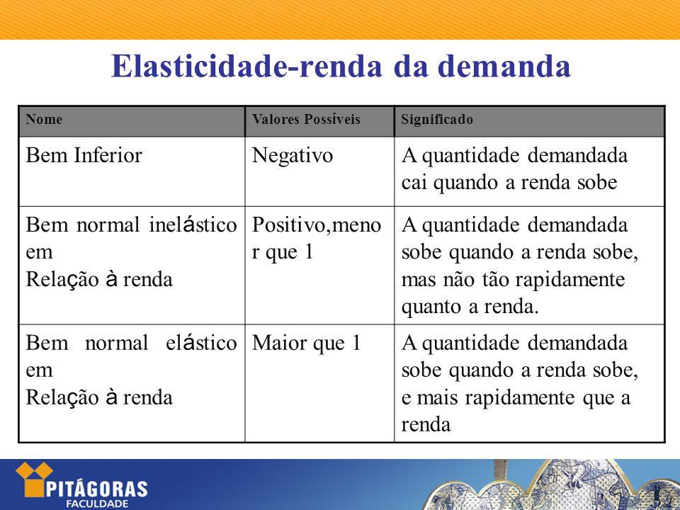 Elasticidade-renda da demanda Nome Valores Poss í veis Significado Bem InferiorNegativoA quantidade demandada cai quando a renda sobe Bem normal inel