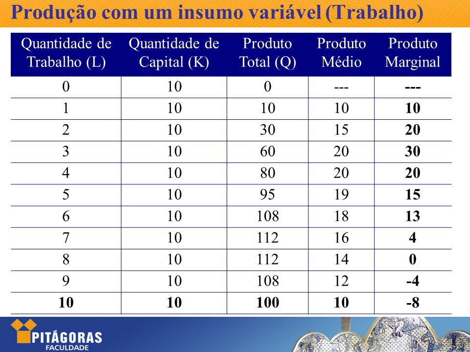 Produção com um insumo variável (Trabalho) Quantidade de Trabalho (L) Quantidade de Capital (K) Produto Total (Q) Produto Médio Produto Marginal 0100-