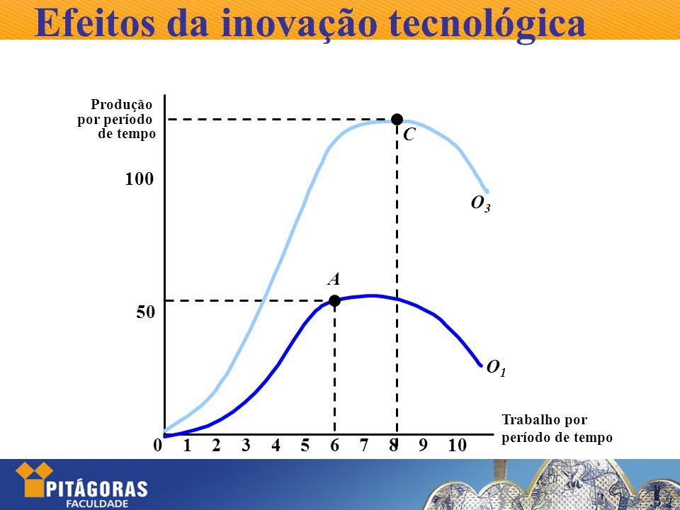 Efeitos da inovação tecnológica Trabalho por período de tempo Produção por período de tempo 50 100 023456789101 A O1O1 C O3O3