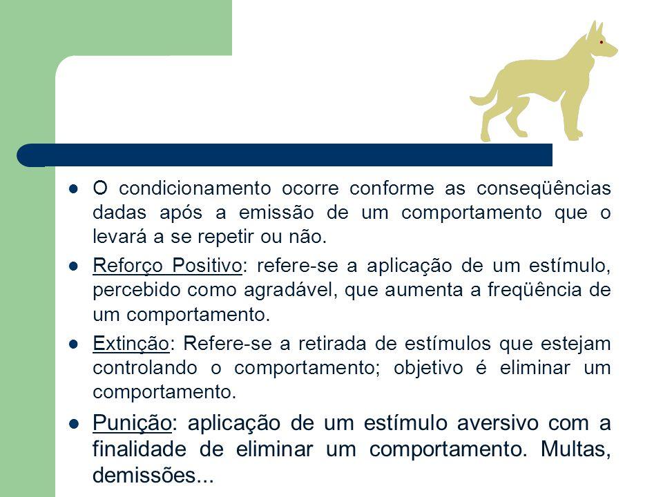 O condicionamento ocorre conforme as conseqüências dadas após a emissão de um comportamento que o levará a se repetir ou não. Reforço Positivo: refere