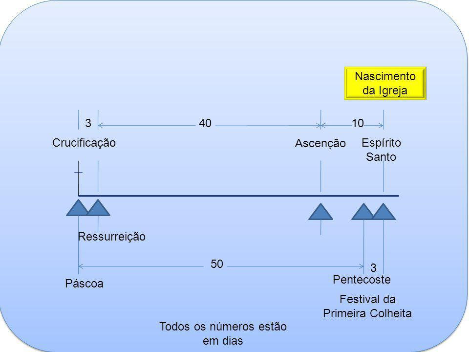 Crucificação Ressurreição 3 Ascenção 40 Páscoa 10 Pentecoste 50 Festival da Primeira Colheita Espírito Santo 3 Nascimento da Igreja Todos os números e