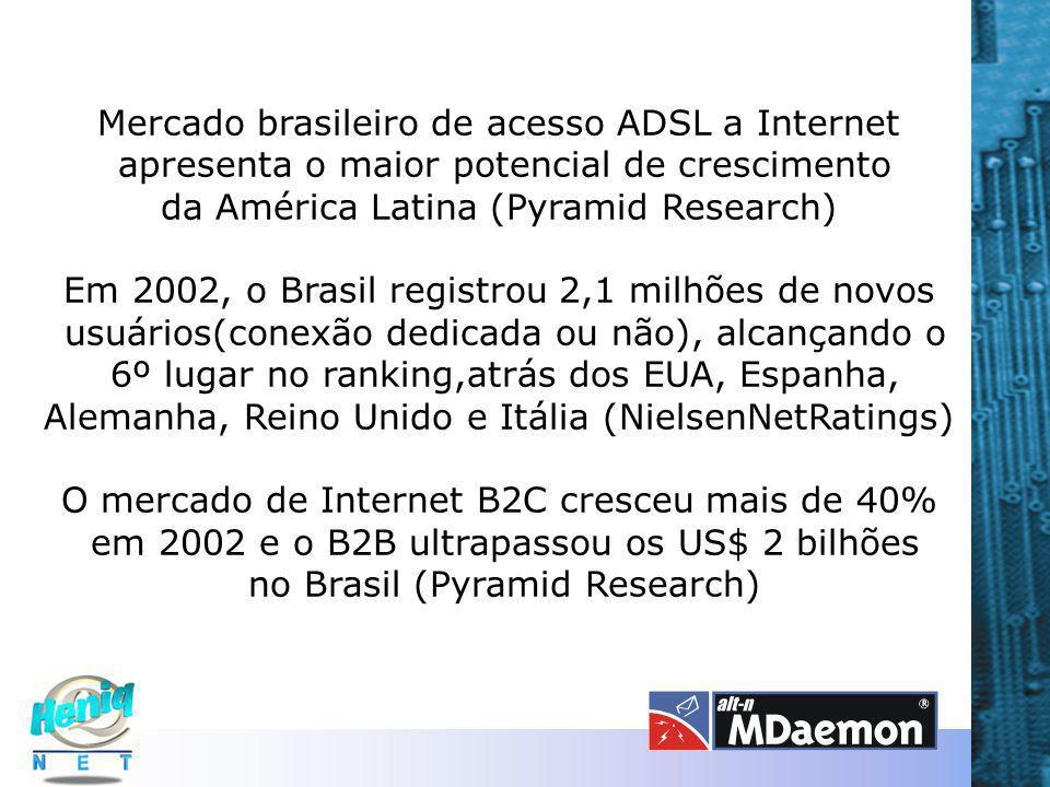 Mercado brasileiro de acesso ADSL a Internet apresenta o maior potencial de crescimento da América Latina (Pyramid Research) Em 2002, o Brasil registrou 2,1 milhões de novos usuários(conexão dedicada ou não), alcançando o 6º lugar no ranking,atrás dos EUA, Espanha, Alemanha, Reino Unido e Itália (NielsenNetRatings) O mercado de Internet B2C cresceu mais de 40% em 2002 e o B2B ultrapassou os US$ 2 bilhões no Brasil (Pyramid Research)