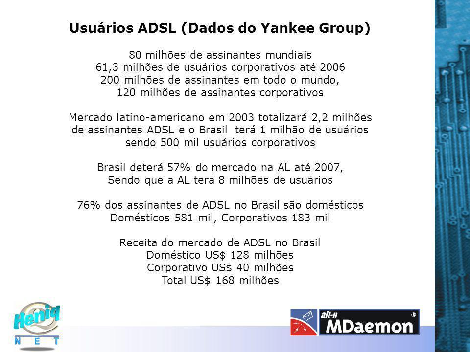 Usuários ADSL (Dados do Yankee Group) 80 milhões de assinantes mundiais 61,3 milhões de usuários corporativos até 2006 200 milhões de assinantes em todo o mundo, 120 milhões de assinantes corporativos Mercado latino-americano em 2003 totalizará 2,2 milhões de assinantes ADSL e o Brasil terá 1 milhão de usuários sendo 500 mil usuários corporativos Brasil deterá 57% do mercado na AL até 2007, Sendo que a AL terá 8 milhões de usuários 76% dos assinantes de ADSL no Brasil são domésticos Domésticos 581 mil, Corporativos 183 mil Receita do mercado de ADSL no Brasil Doméstico US$ 128 milhões Corporativo US$ 40 milhões Total US$ 168 milhões