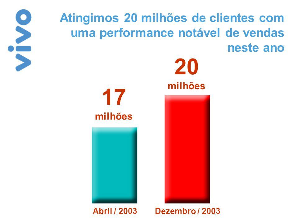 Atingimos 20 milhões de clientes com uma performance notável de vendas neste ano 17 milhões 20 milhões Abril / 2003Dezembro / 2003