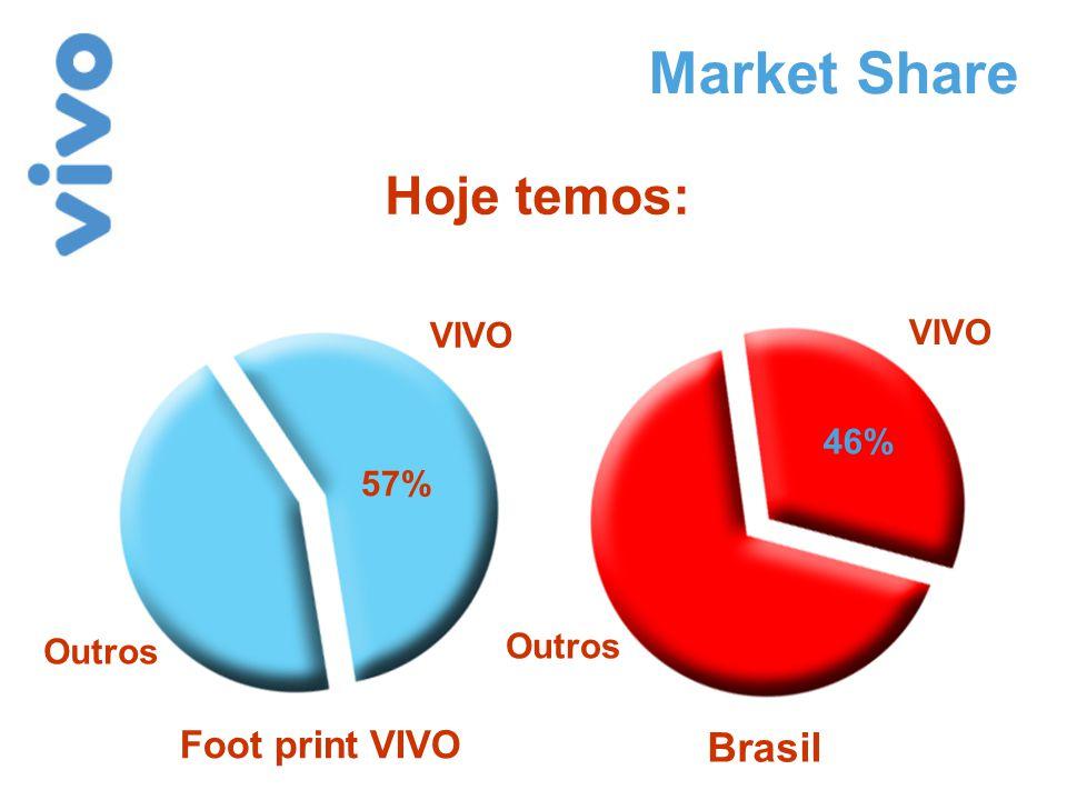 Market Share Foot print VIVO Brasil Hoje temos: VIVO Outros VIVO Outros 57% 46%