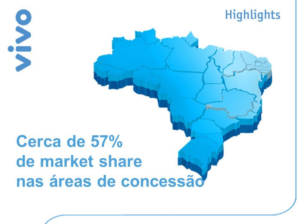 Cerca de 57% de market share nas áreas de concessão