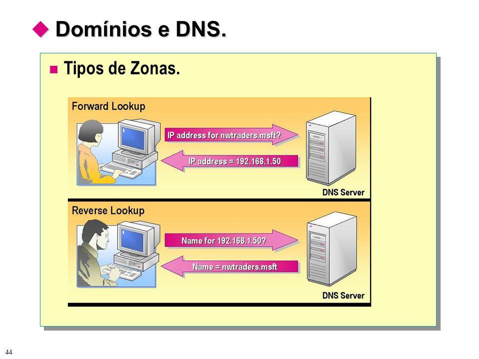 44  Domínios e DNS. Tipos de Zonas.