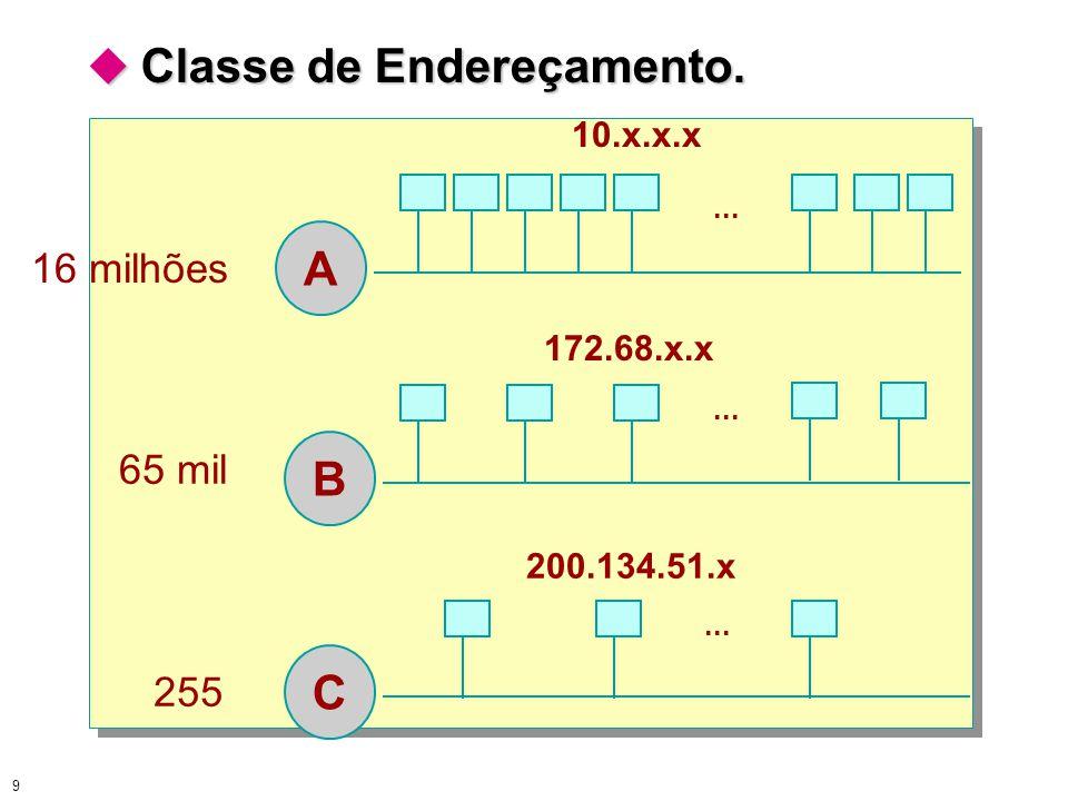 9  Classe de Endereçamento. A B C 16 milhões 65 mil 255... 10.x.x.x... 172.68.x.x... 200.134.51.x