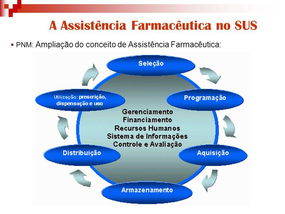 A Assistência Farmacêutica no SUS  PNM: Ampliação do conceito de Assistência Farmacêutica:
