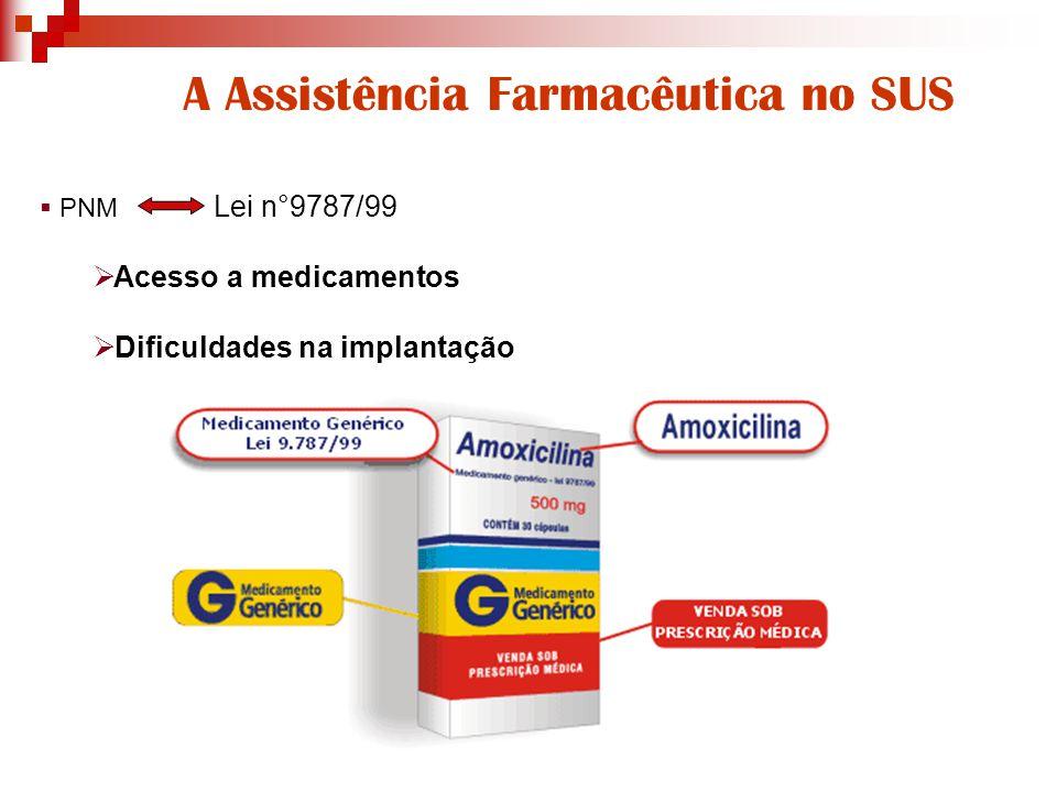A Assistência Farmacêutica no SUS  PNM Lei n°9787/99  Acesso a medicamentos  Dificuldades na implantação