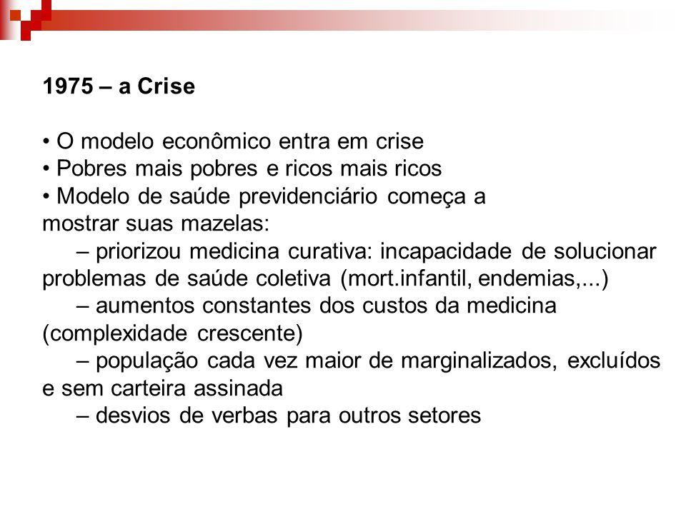 1975 – a Crise O modelo econômico entra em crise Pobres mais pobres e ricos mais ricos Modelo de saúde previdenciário começa a mostrar suas mazelas: –
