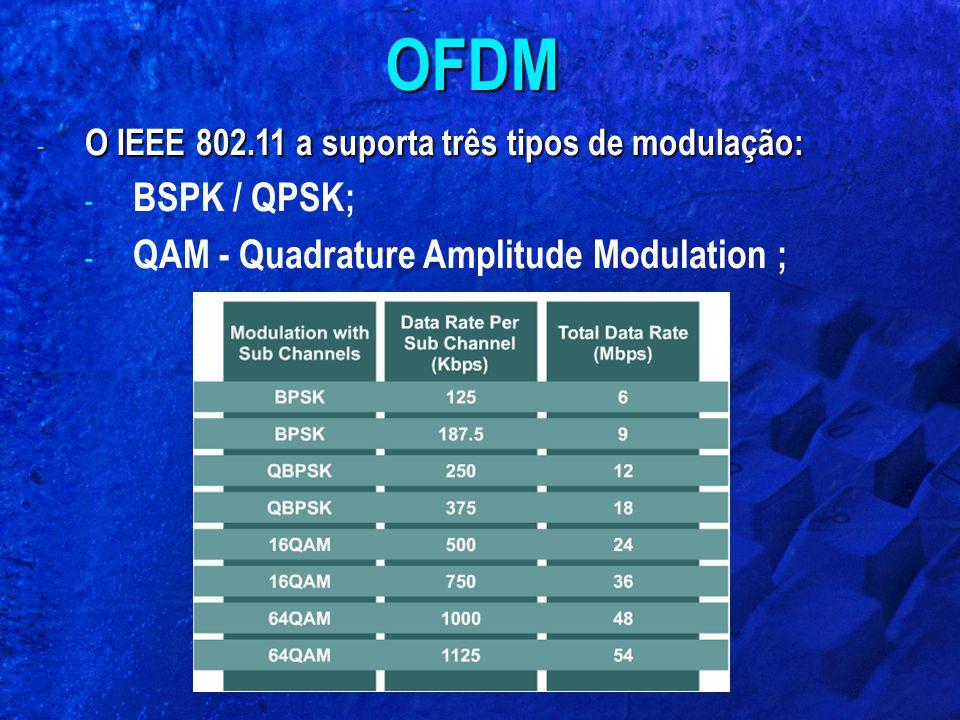 - O IEEE 802.11 a suporta três tipos de modulação: - BSPK / QPSK; - QAM - Quadrature Amplitude Modulation ; OFDM