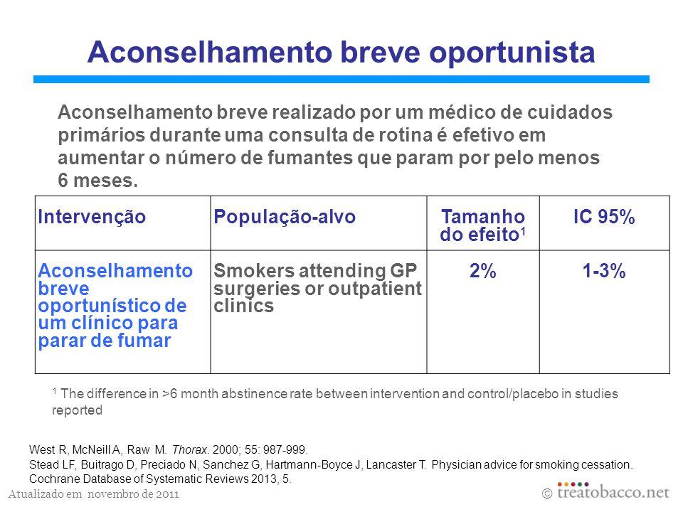 Atualizado em novembro de 2011  TSN com apoio comportamental intensivo IntervençãoTamanho do efeito IC 95% Goma de nicotina7%5-8% Adesivo transdérmico de nicotina 6%5-7% Spray nasal de nicotina12%7-17% Inhalator de nicotina8%4-12% Pastilha sublingual de nicotina 8%6-10% West R, McNeill A, Raw M.