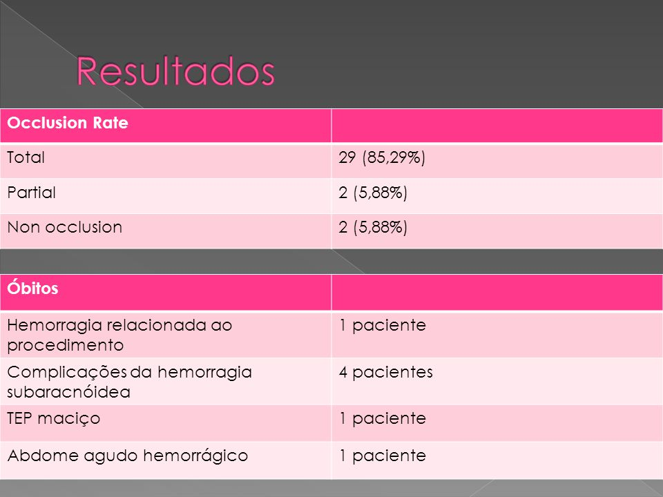 Occlusion Rate Total29 (85,29%) Partial2 (5,88%) Non occlusion2 (5,88%) Óbitos Hemorragia relacionada ao procedimento 1 paciente Complicações da hemor