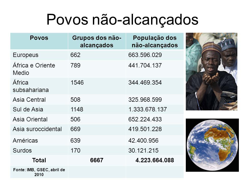 Povos não-alcançados PovosGrupos dos não- alcançados População dos não-alcançados Europeus662663.596.029 África e Oriente Medio 789441.704.137 África