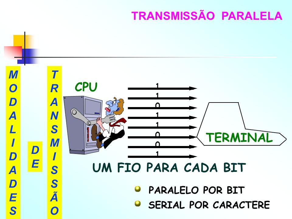 TRANSMISSÃO PARALELA MODALIDADESMODALIDADES TRANSMISSÃOTRANSMISSÃO DEDE TERMINAL 1101100111011001 UM FIO PARA CADA BIT PARALELO POR BIT SERIAL POR CAR