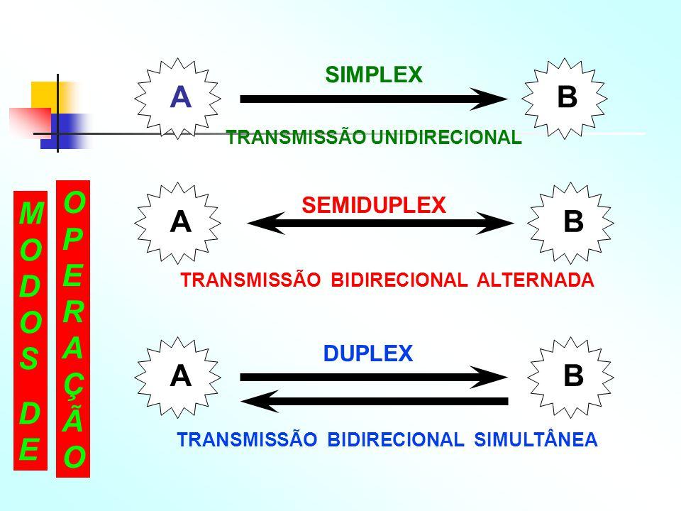 AB SIMPLEX TRANSMISSÃO UNIDIRECIONAL AB SEMIDUPLEX TRANSMISSÃO BIDIRECIONAL ALTERNADA AB DUPLEX TRANSMISSÃO BIDIRECIONAL SIMULTÂNEA MODOSDEMODOSDE OPE