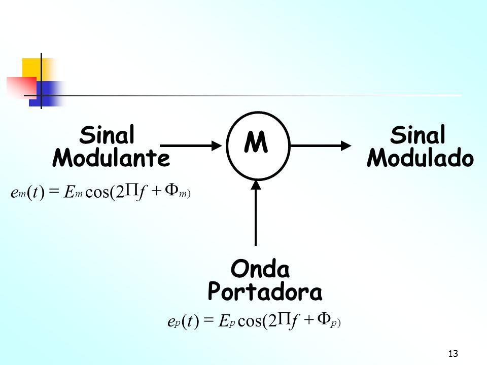 13 M Sinal Modulante Onda Portadora Sinal Modulado ) 2cos()( mmm fEte  ) 2 )( ppp fEte 