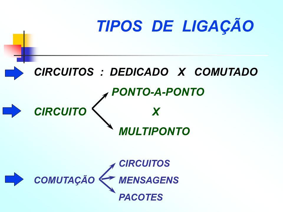 CIRCUITOS : DEDICADO X COMUTADO PONTO-A-PONTO CIRCUITO X MULTIPONTO CIRCUITOS COMUTAÇÃOMENSAGENS PACOTES TIPOS DE LIGAÇÃO