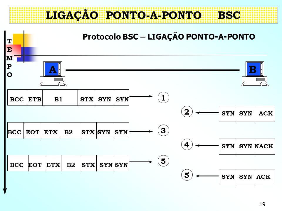 19 Protocolo BSC – LIGAÇÃO PONTO-A-PONTO LIGAÇÃO PONTO-A-PONTO BSC BCC EOT ETX B2 STX SYN SYN BCC ETB B1 STX SYN SYN 1 3 5 SYN SYN ACK 2 SYN SYN NACK