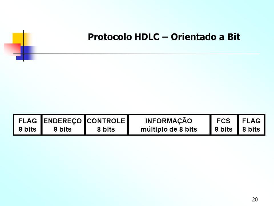 20 FLAG 8 bits ENDEREÇO 8 bits FLAG 8 bits CONTROLE 8 bits FCS 8 bits INFORMAÇÃO múltiplo de 8 bits Protocolo HDLC – Orientado a Bit