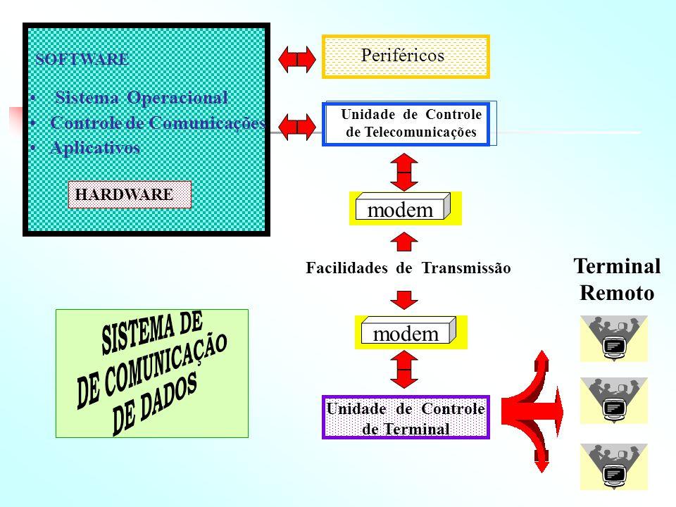 SOFTWARE Sistema Operacional Controle de Comunicações Aplicativos HARDWARE Unidade de Controle de Terminal Periféricos Unidade de Controle de Telecomu