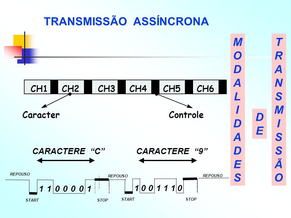 TRANSMISSÃO ASSÍNCRONA MODALIDADESMODALIDADES TRANSMISSÃOTRANSMISSÃO DEDE Caracter CH1CH2CH3CH4CH5CH6 Controle REPOUSO STARTSTOP REPOUSO 1100001 10011