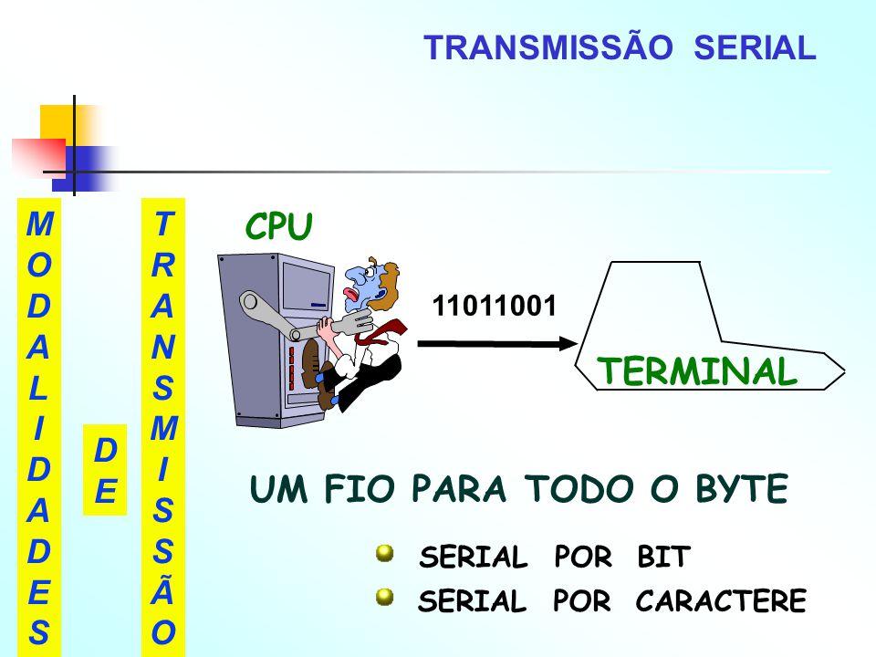 TRANSMISSÃO SERIAL MODALIDADESMODALIDADES TRANSMISSÃOTRANSMISSÃO DEDE TERMINAL 11011001 UM FIO PARA TODO O BYTE SERIAL POR BIT SERIAL POR CARACTERE CP
