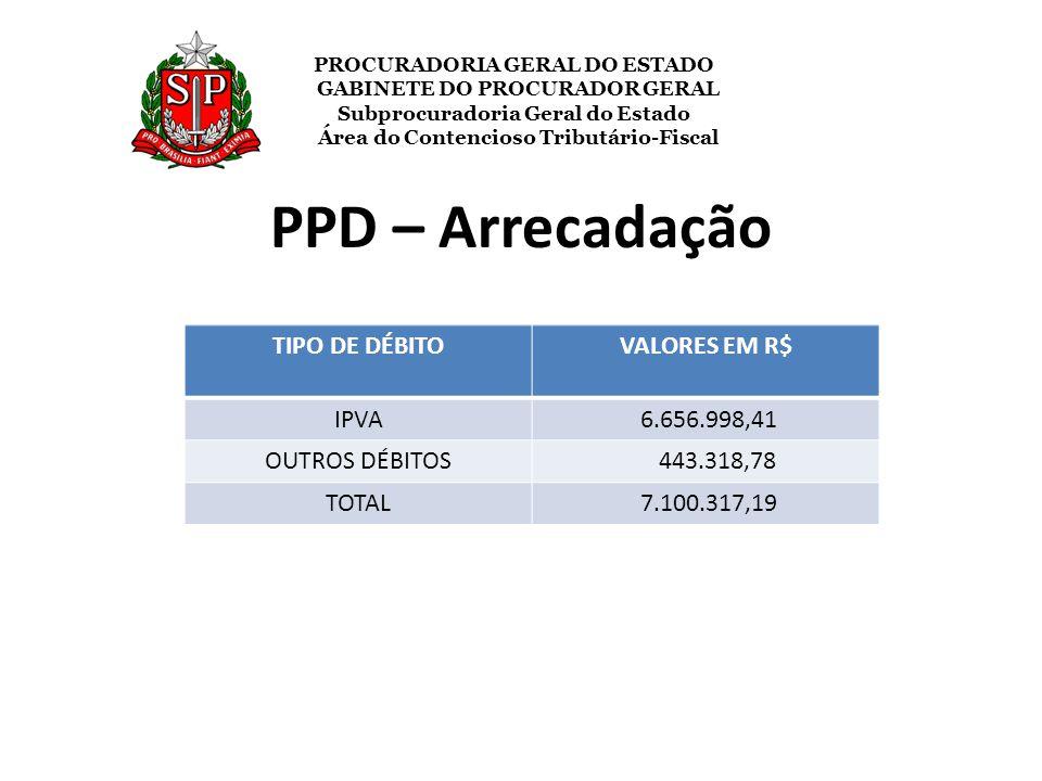 PPD – Arrecadação TIPO DE DÉBITOVALORES EM R$ IPVA 6.656.998,41 OUTROS DÉBITOS 443.318,78 TOTAL 7.100.317,19