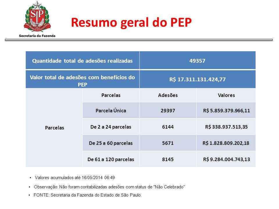 Quantidade total de adesões realizadas49357 Valor total de adesões com benefícios do PEP R$ 17.311.131.424,77 Parcelas Adesões Valores Parcela Única29