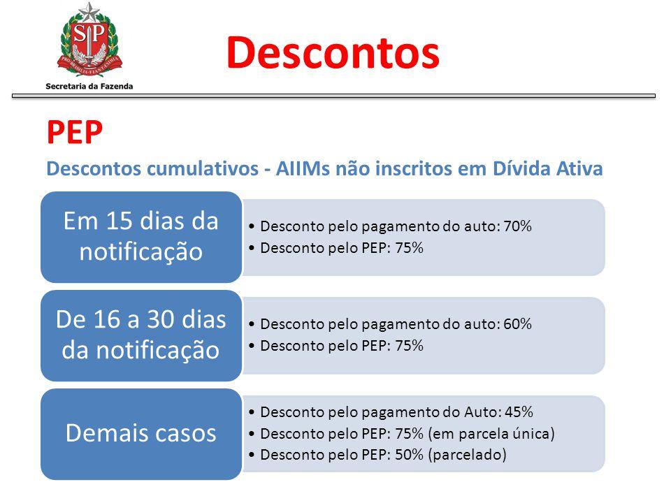 Descontos cumulativos - AIIMs não inscritos em Dívida Ativa Desconto pelo pagamento do auto: 70% Desconto pelo PEP: 75% Em 15 dias da notificação Desc