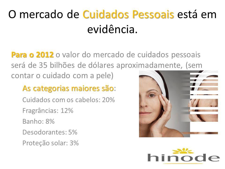 Cuidados Pessoais O mercado de Cuidados Pessoais está em evidência. Para o 2012 Para o 2012 o valor do mercado de cuidados pessoais será de 35 bilhões