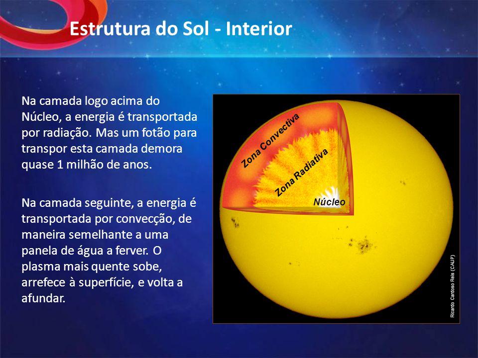 Estrutura do Sol - Interior Na camada logo acima do Núcleo, a energia é transportada por radiação.