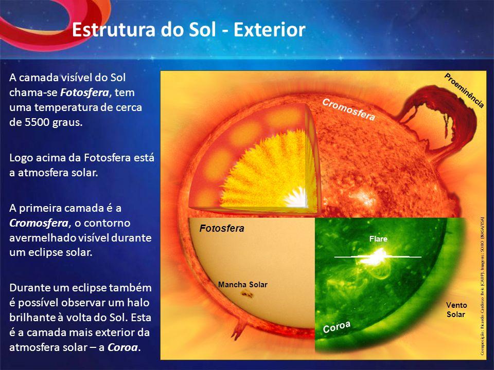 Estrutura do Sol - Exterior A camada visível do Sol chama-se Fotosfera, tem uma temperatura de cerca de 5500 graus.
