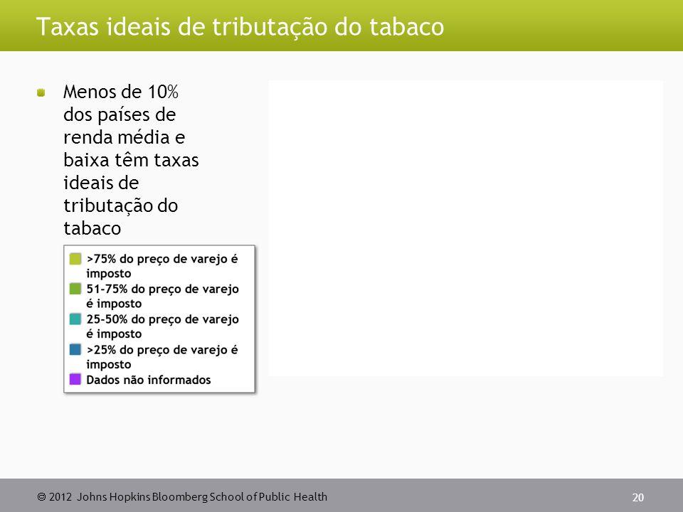  2012 Johns Hopkins Bloomberg School of Public Health Taxas ideais de tributação do tabaco Menos de 10% dos países de renda média e baixa têm taxas ideais de tributação do tabaco 20