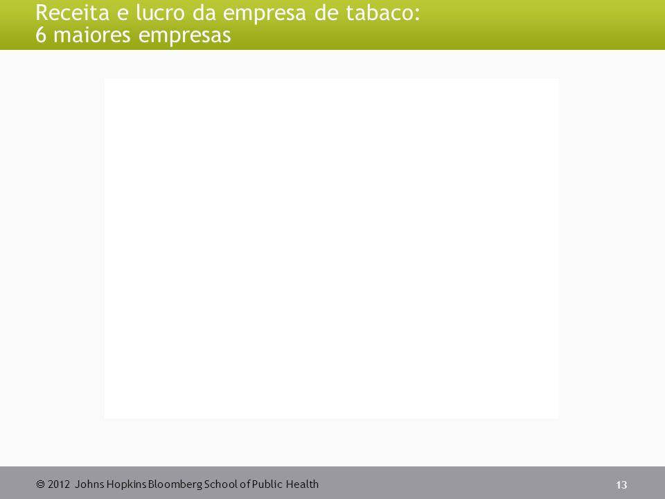  2012 Johns Hopkins Bloomberg School of Public Health Receita e lucro da empresa de tabaco: 6 maiores empresas 13