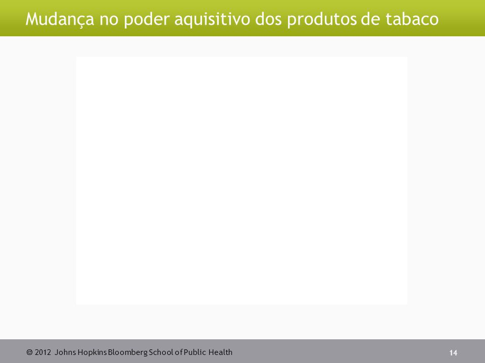  2012 Johns Hopkins Bloomberg School of Public Health Mudança no poder aquisitivo dos produtos de tabaco 14