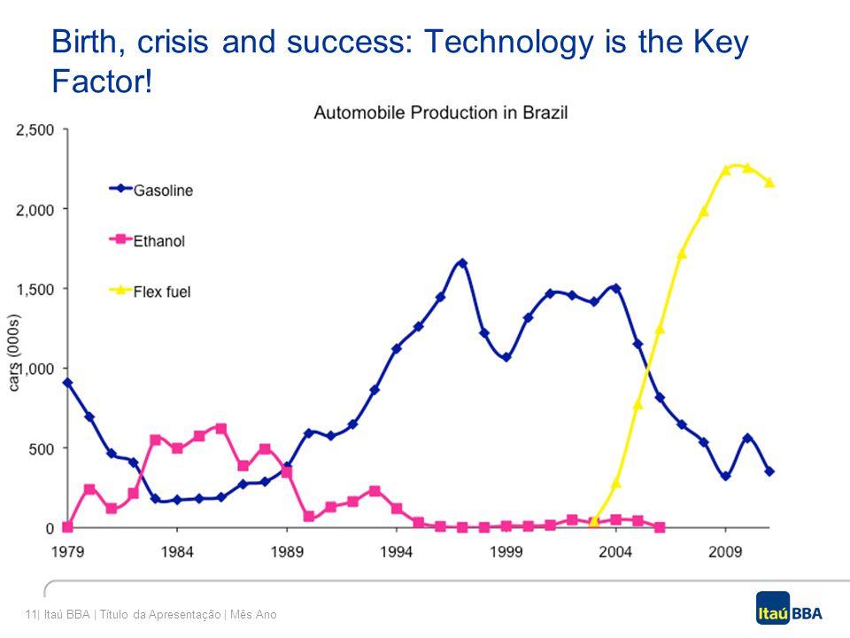 11  Itaú BBA   Título da Apresentação   Mês Ano Birth, crisis and success: Technology is the Key Factor!