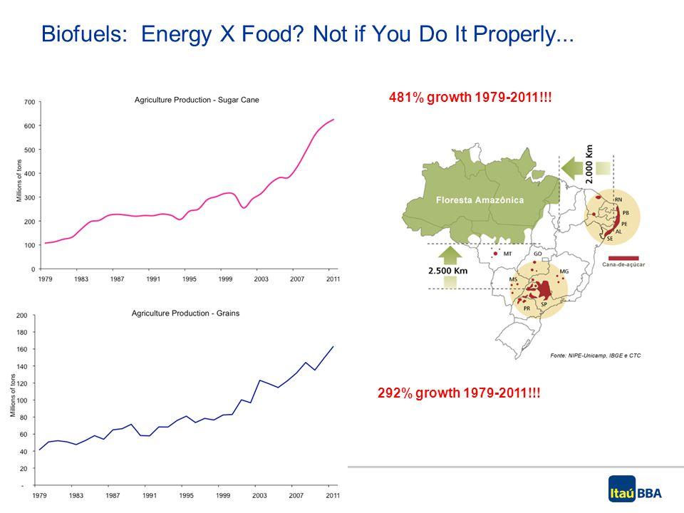 12| Itaú BBA | Título da Apresentação | Mês Ano 481% growth 1979-2011!!.